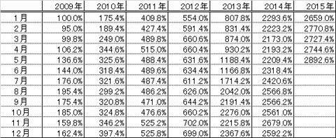 201505パフォーマンス表