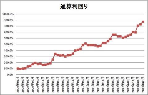1303 パフォーマンスグラフ