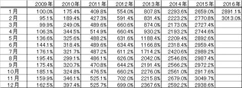 201602パフォーマンス表
