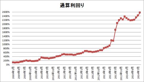 201408パフォーマンスグラフ