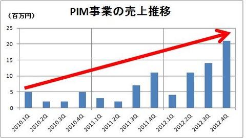 PIMの売上推移