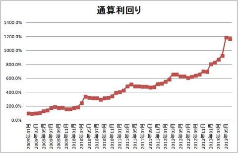 1306 パフォーマンスグラフ