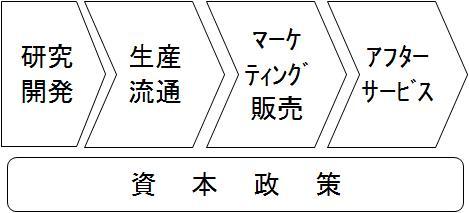製造業の事業構造
