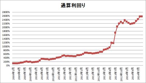201409パフォーマンスグラフ