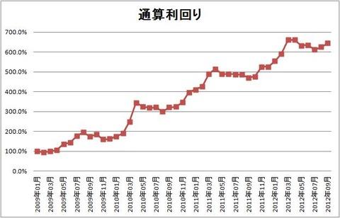 1209 パフォーマンスグラフ