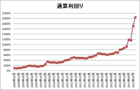 1308 パフォーマンスグラフ