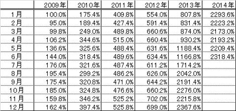 201406パフォーマンス表