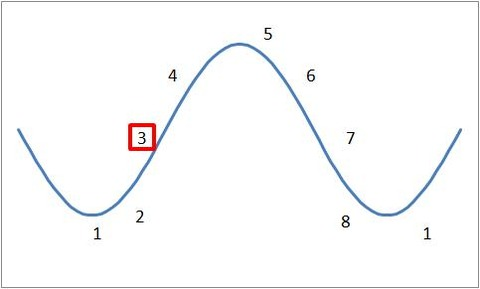 シクリカル投資(グラフ)
