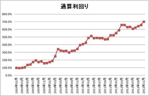 1211 パフォーマンスグラフ