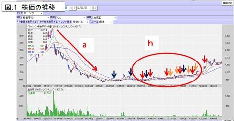 EM株価の推移2