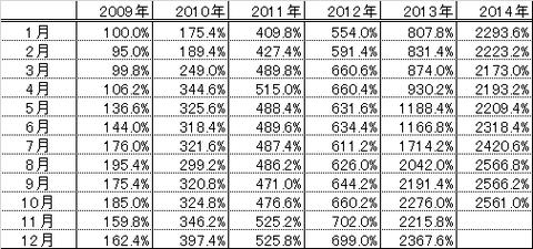 2014010フォーマンス表