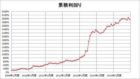 201512パフォーマンスグラフ