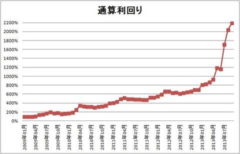 1309 パフォーマンスグラフ