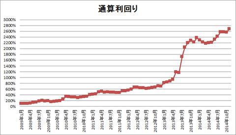 201411パフォーマンスグラフ