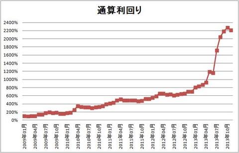 1311 パフォーマンスグラフ