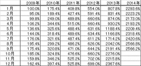 201409パフォーマンス表