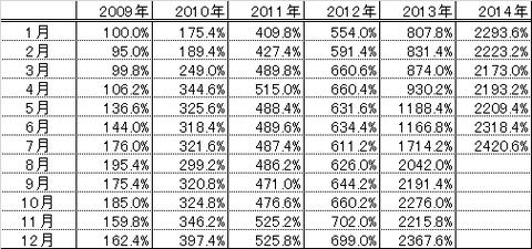 201407パフォーマンス表