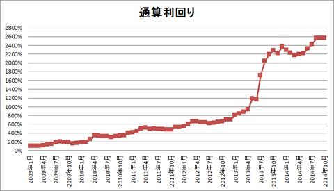 201410パフォーマンスグラフ