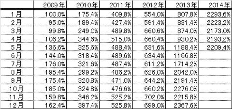201405パフォーマンス表