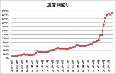 1312 パフォーマンスグラフ