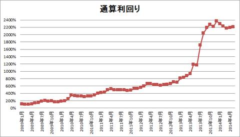 201405パフォーマンスグラフ