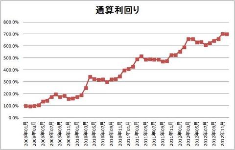 1212 パフォーマンスグラフ