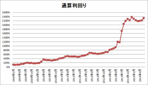 201406パフォーマンスグラフ