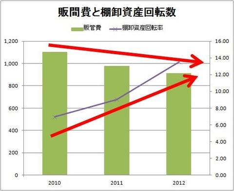 アテクトの販間費と棚卸資産回転数