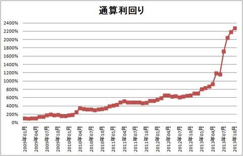 1310 パフォーマンスグラフ