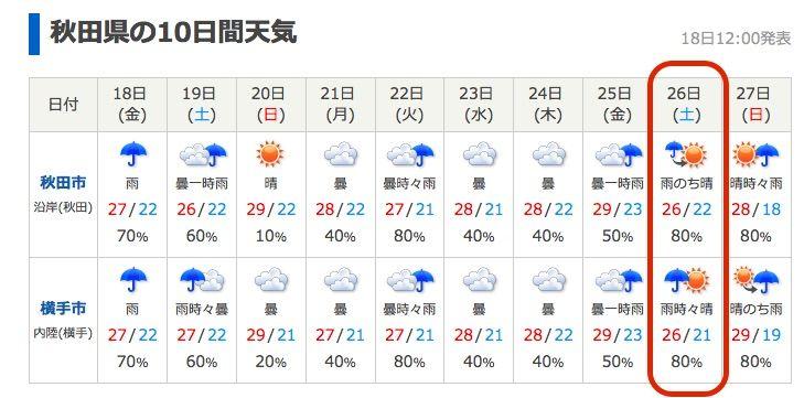 東京天気 10日間