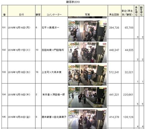 2019.12.29 虎観客12.16~20