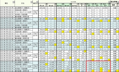 2021.01.16 1.11~15週間総合05