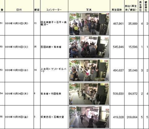 2019.10.28 虎8観客再生数10.21~25