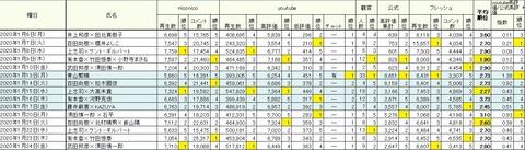 2020.01.31 総合1.20~1.24