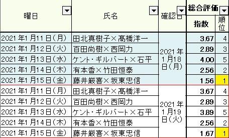2021.01.19 1.11~15総合05