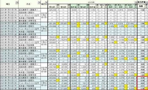 2021.01.16 1.11~15週間総合06
