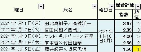 2021.01.18 1.11~15総合05