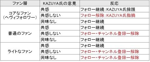 19.06.29_KAZUYAファン層