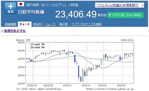 2020.09.13 日経平均株価