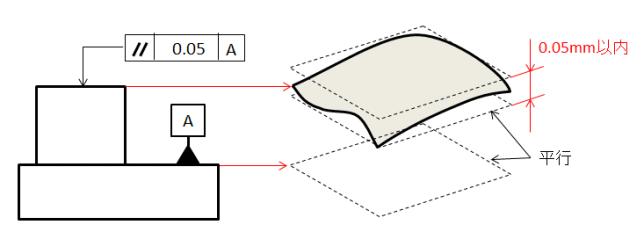 公差 振れ 幾何