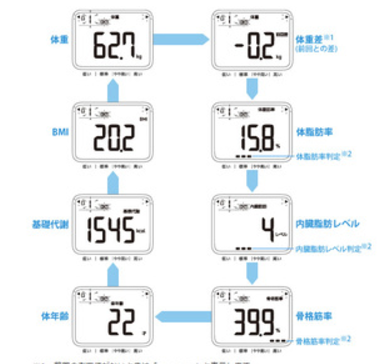 体組成計の測定結果から 体調を調べる