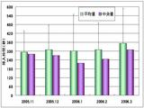 200511-200603 CF data