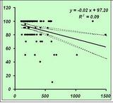 満足度-挿入時間の相関図