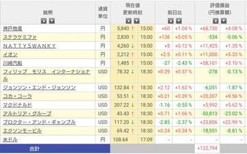 前日比+9万円からの-4万円とかドイヒー