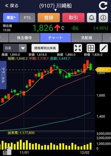 川崎汽船の株価が沈没しますた…