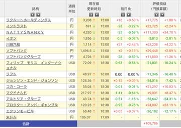 菅さんに売りなし&消費税増税反対。