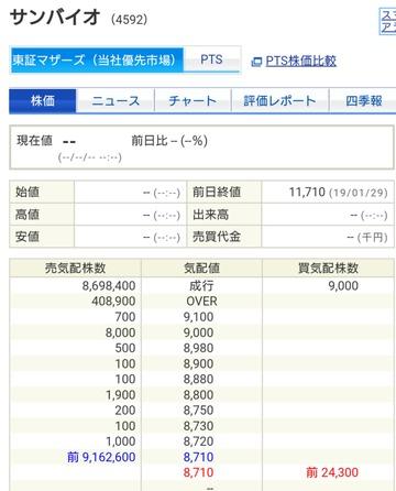 4万円ドブに捨てて終了、サンバイオショックでマザーズ崩壊