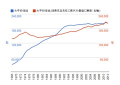 昔のようにインフレになったらアーリーリタイアは1億では足りない