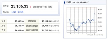ダウは続落、ソフトバンクの自社株買いを振り返って方針転換