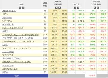 持ち株チャートの振り返り(2019/07/14)